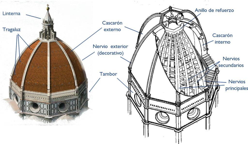 5. Esquema cúpula Florencia